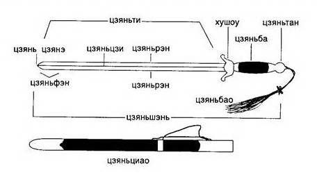 Иллюстрация 1 из 8 для Китайское искусство владения мечом: Руководство по тай-цзи-цзянь - Юнь Чжан | Лабиринт - книги. Источник: Ялина