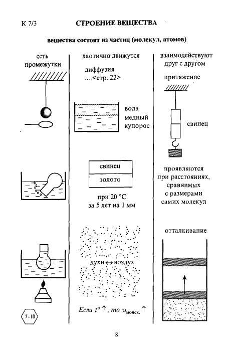 Физика в 8 классе опорные конспекты