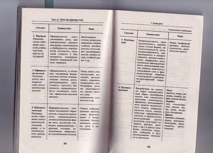 Русский язык в определениях, таблицах и схемах. 5-11 класс купить.