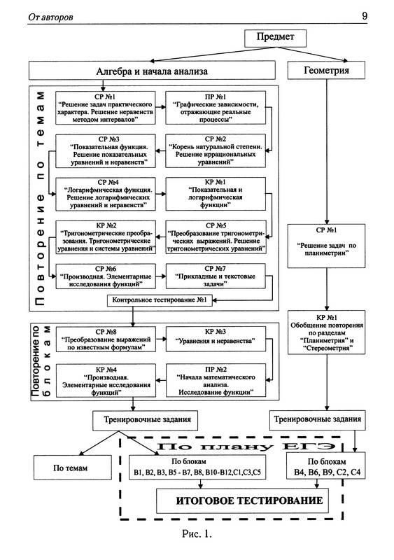 Иллюстрация 1 из 8 для Математика. Повторение курса в формате ЕГЭ. Рабочая программа. 11 класс - Л. Ольховая | Лабиринт - книги. Источник: Ялина