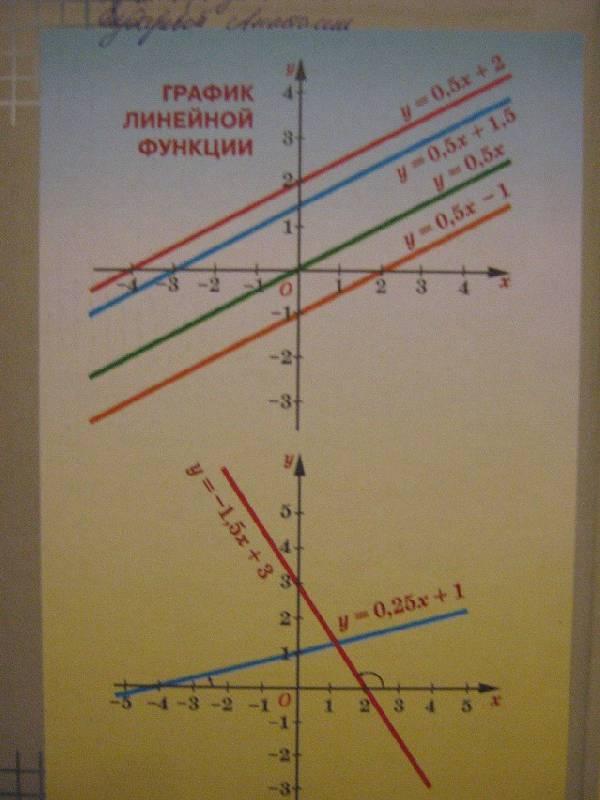 7 2018 алгебра феоктистов класс макарычев учебник гдз