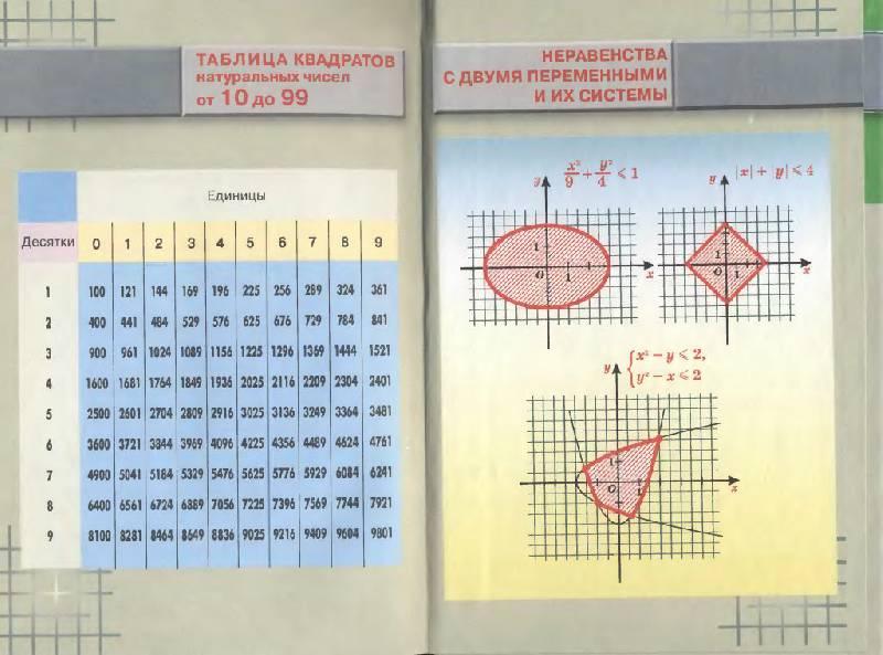 Макарычев миндюк нешков с углубленным изучением 7 класс