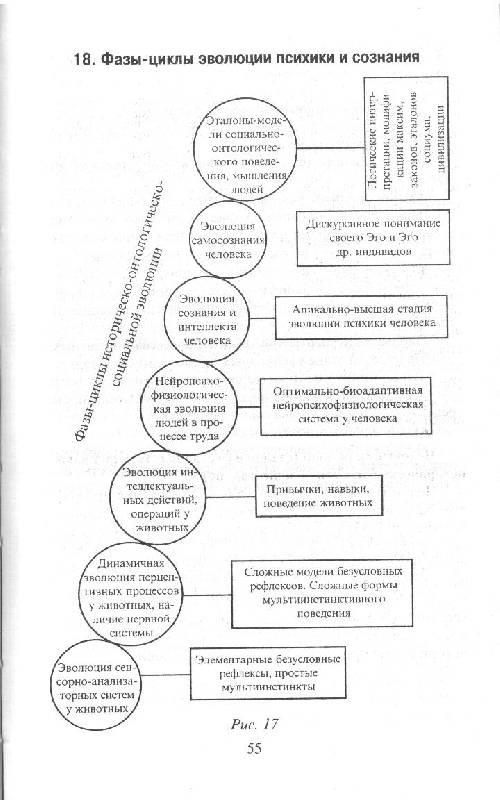 Психология в схемах и таблицах