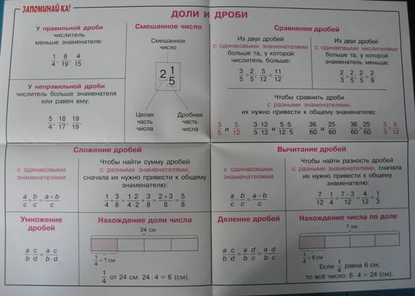 Иллюстрация 1 из 3 для Математика. Доли и дроби. Для учащихся 3-5 классов | Лабиринт - книги. Источник: Карпенко  Евгения