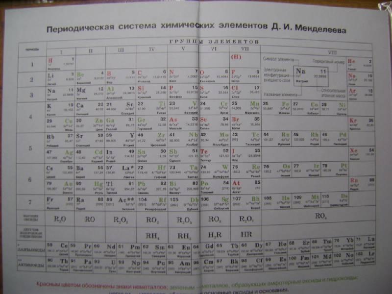 Таблица менделеева из учебника химии 9 класса габриелян
