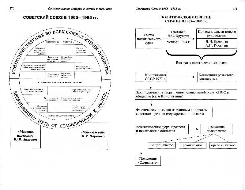 В.в. кириллов отечественная история в схемах и таблицах