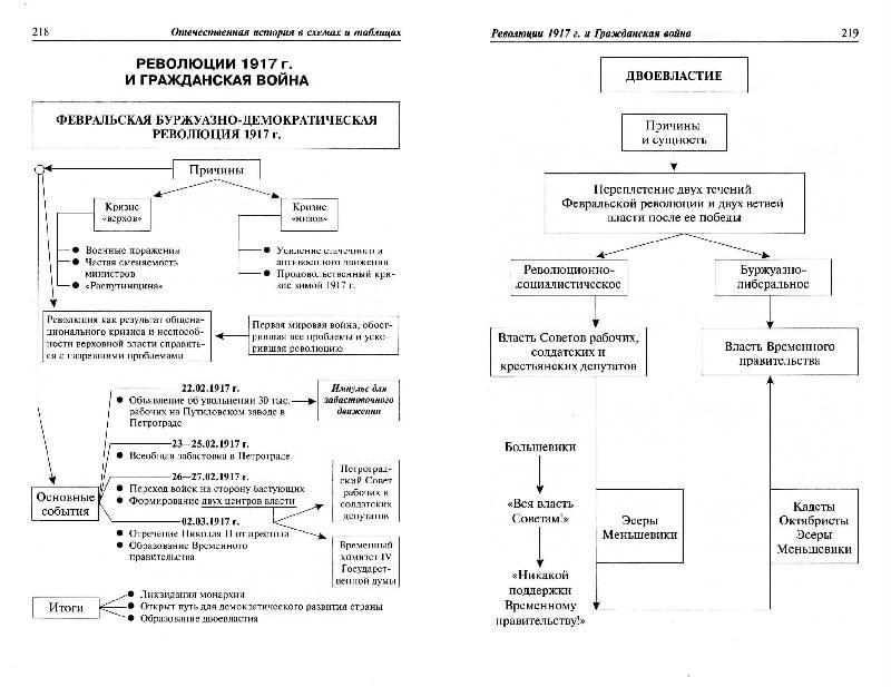Кириллов история в таблицах и схемах