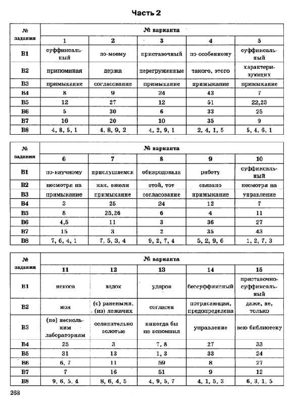 Пучкова Русский язык Егэ 2012 Ответы
