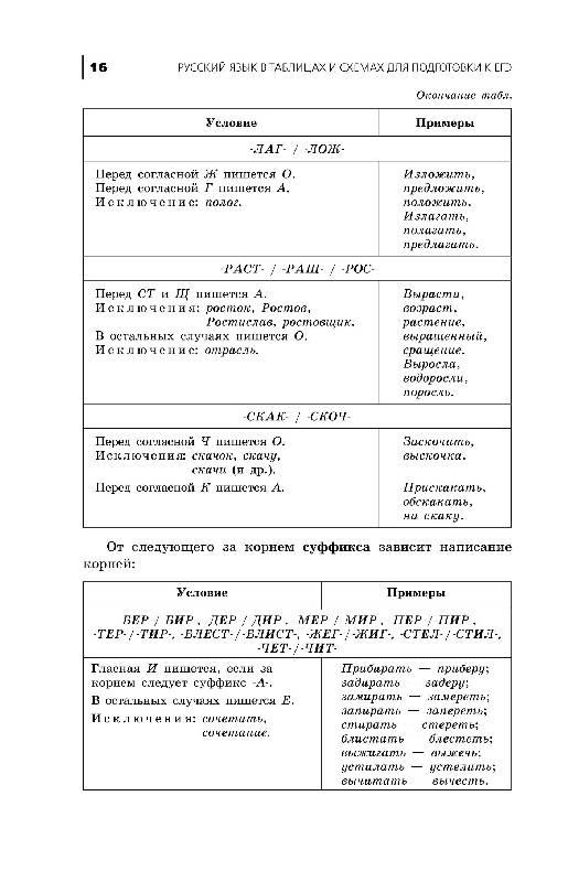 Шпаргалки по русскому 11 класс