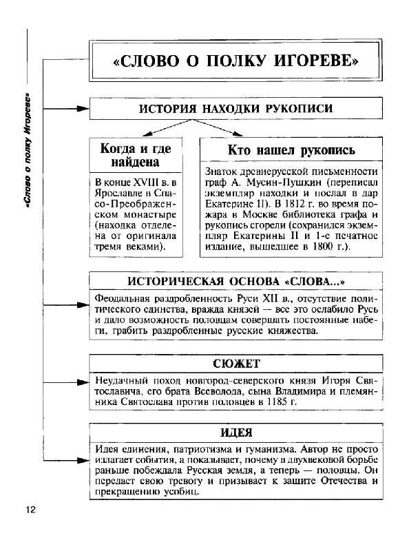 Русская литература в схемах и таблицах