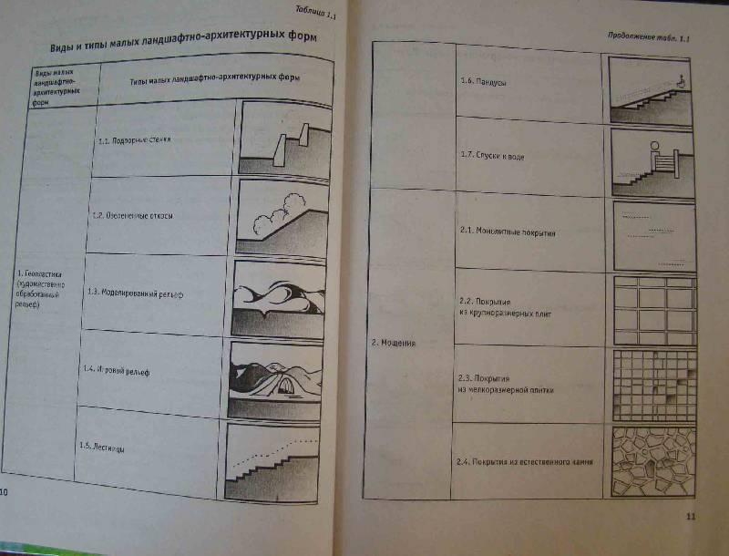 Иллюстрация 1 из 7 для Искусство архитектурно-ландшафтного дизайна - Георгий Потаев | Лабиринт - книги. Источник: Easy