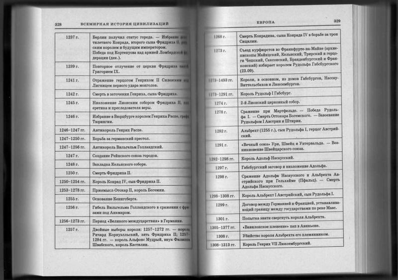 История Мировых Цивилизаций Шпаргалки
