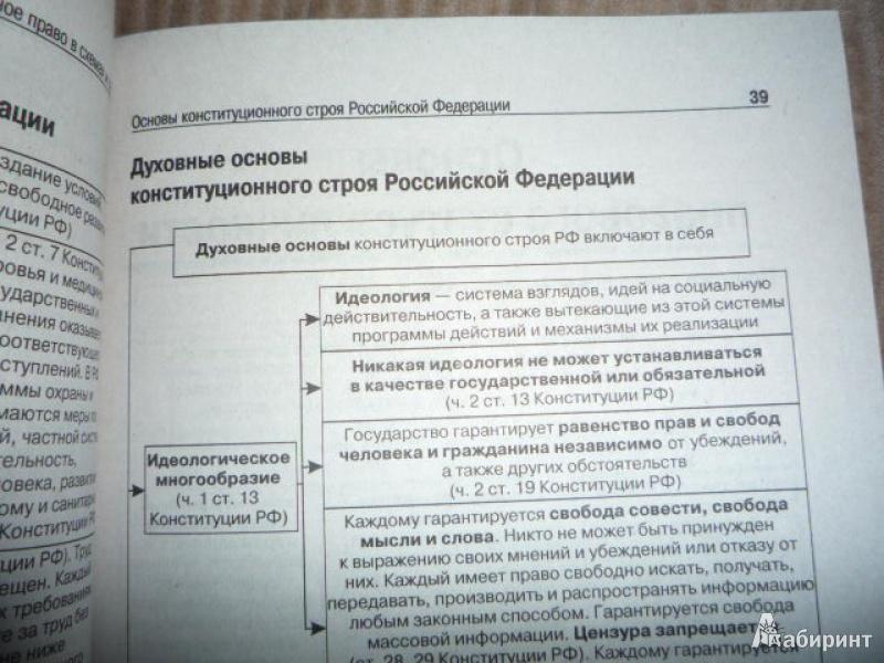 Конституционное право россии в схемах и таблицах скачать бесплатно фото 782