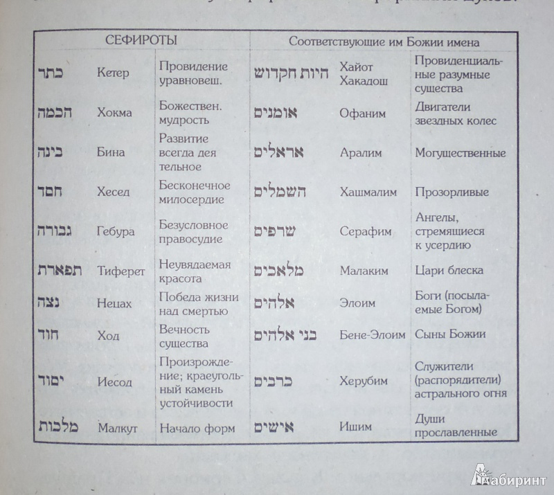 Иллюстрация 4 из 7 для Каббала (или наука о Боге, Вселенной и Человеке) - Папюс | Лабиринт - книги. Источник: Комаров Владимир