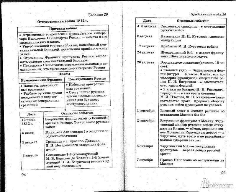 История егэ в схемах и таблицах