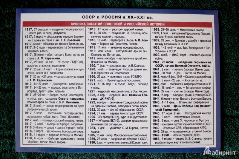 сталин все даты шпаргалки по истории