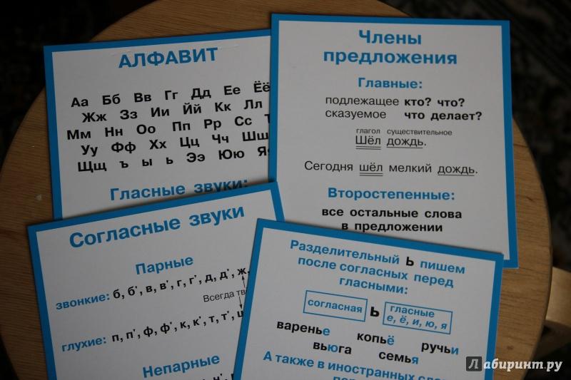 Карточки с правилами по русскому языку 4 класс