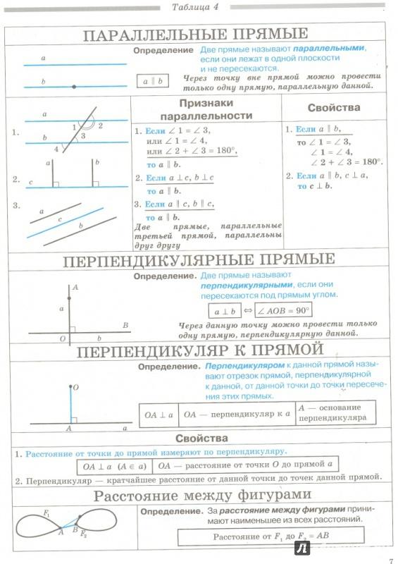 Иллюстрация 1 из 7 для Геометрия. 7-11 классы. Определения, свойства, методические решения задач - в таблицах - Евгений Нелин | Лабиринт - книги. Источник: Елена Весна