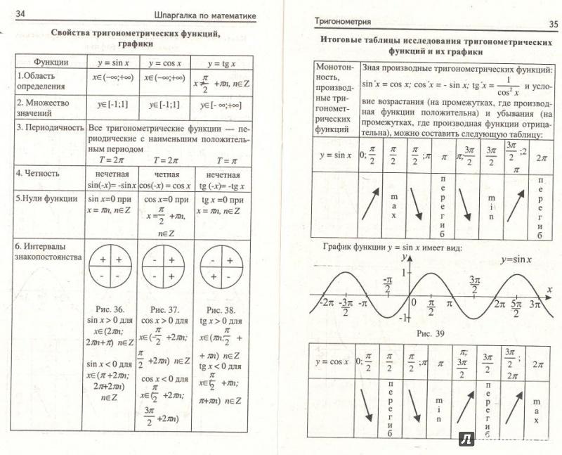 Шпаргалка анализа элементы математического