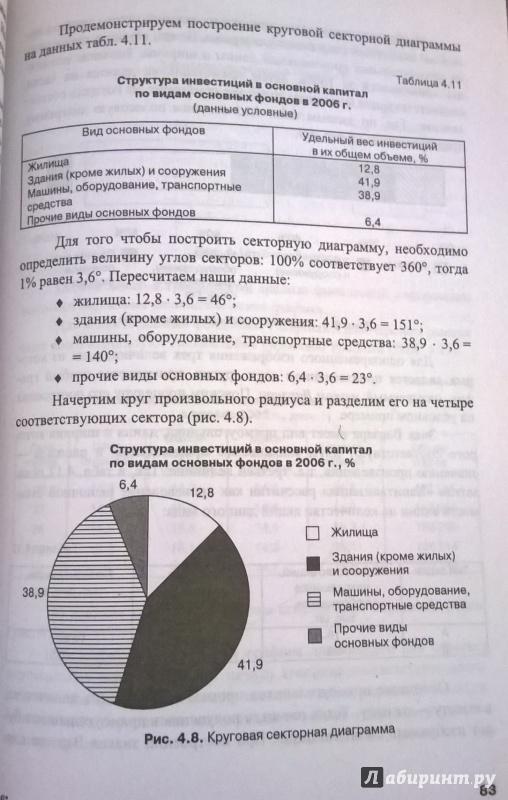 Гдз салин статистика