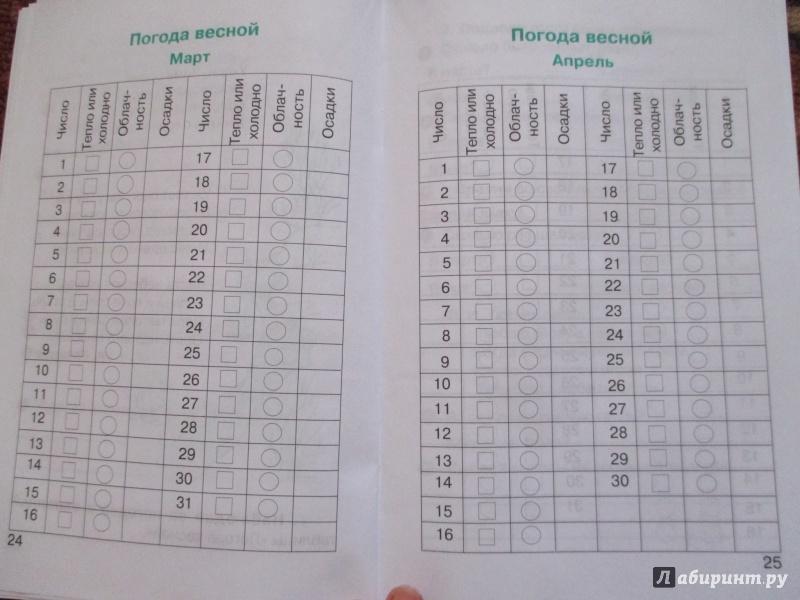 дневник наблюдений за погодой обнинск