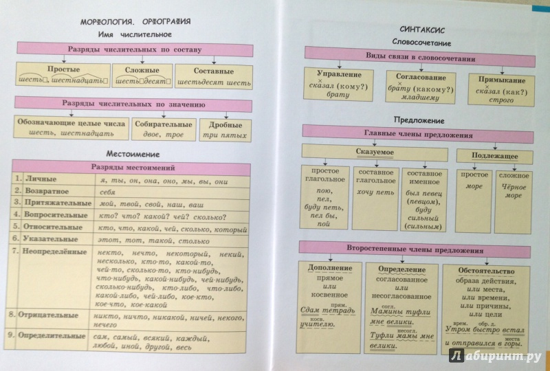 гдз русскому языку 7 класс граник