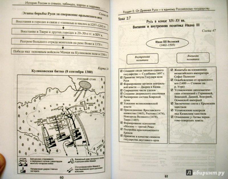 История россии в таблицах схемах и картах фото 233