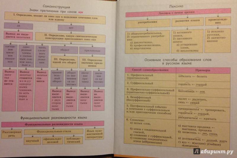 Граник языку гдз класс русскому 6