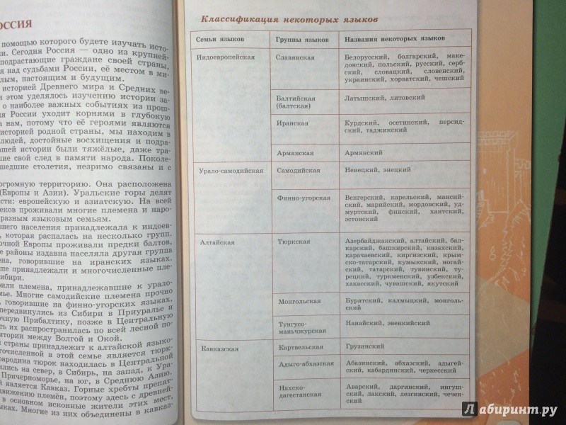 Гдз По Истории России 6 Класс Торкунова Учебник Таблицы