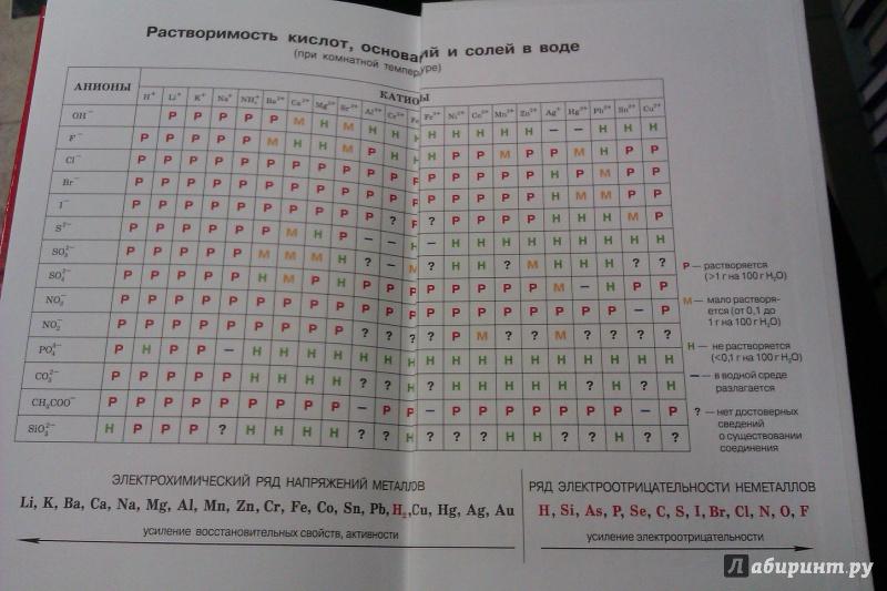 Химия 11 Класс Габриелян Скачать Pdf Базовый Уровень Решебник