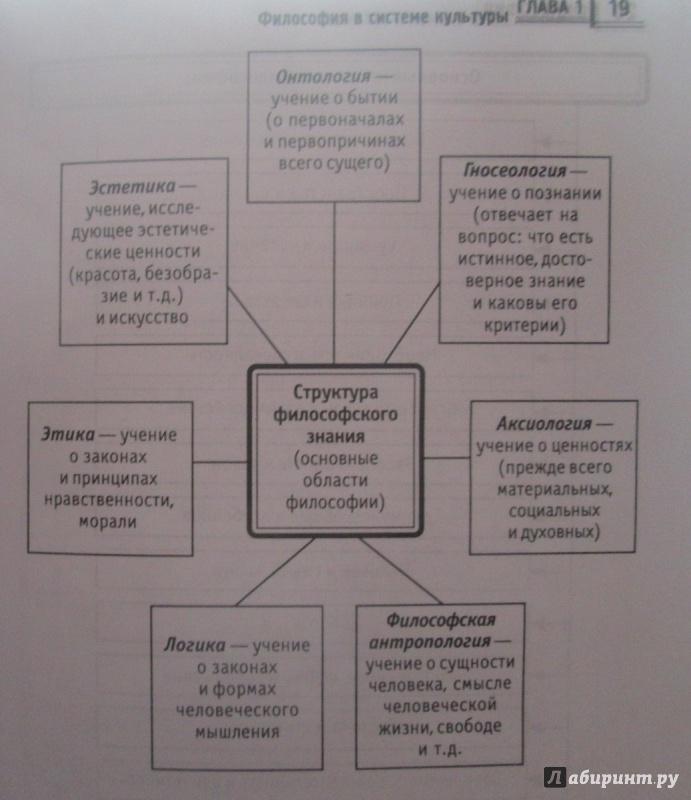 Учебное пособие «философия в схемах и таблицах», руденко а. М.