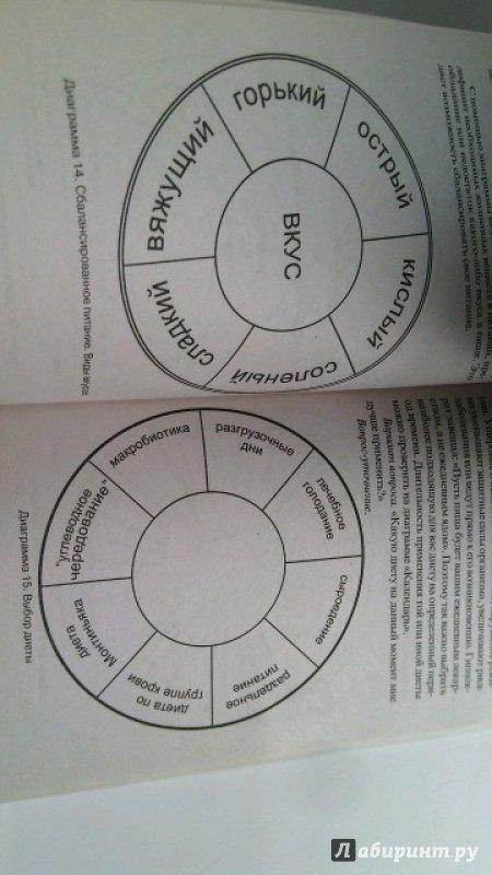 Иллюстрация 4 из 9 для Биолокация. Практическое руководство - Ирма Шмелевская | Лабиринт - книги. Источник: мосоян Арекназ