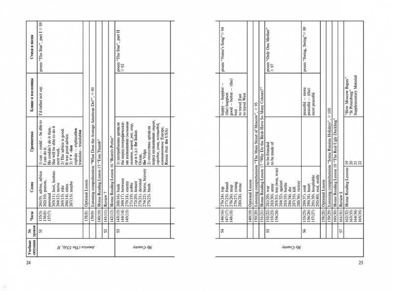 Иллюстрация 14 из 15 для Английский язык. IV класс. Книга для учителя - Афанасьева, Верещагина | Лабиринт - книги. Источник: Редактор этой книги