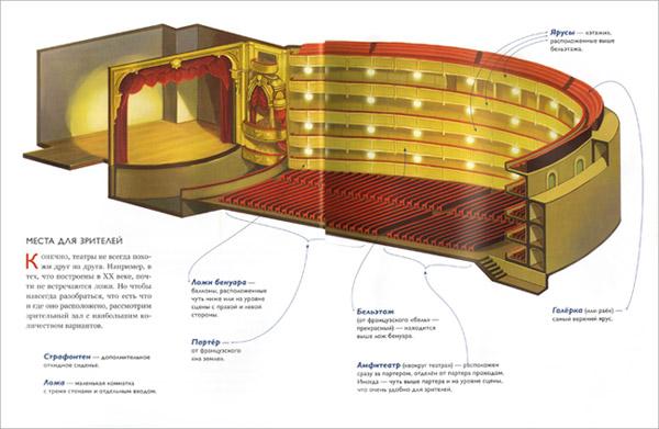 Иллюстрация из книги «Опера Маленькая музыкальная энциклопедия»
