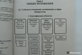 закон о банкротстве в таблицах