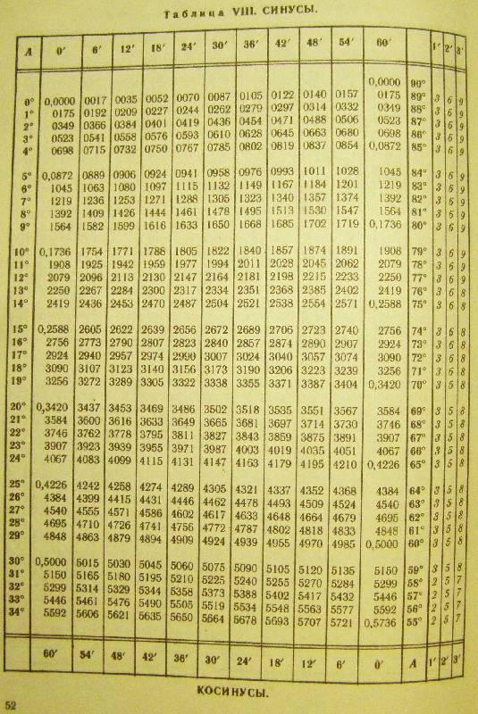 таблица синусов косинусов и тангенсов фото городе пройдет ежегодный