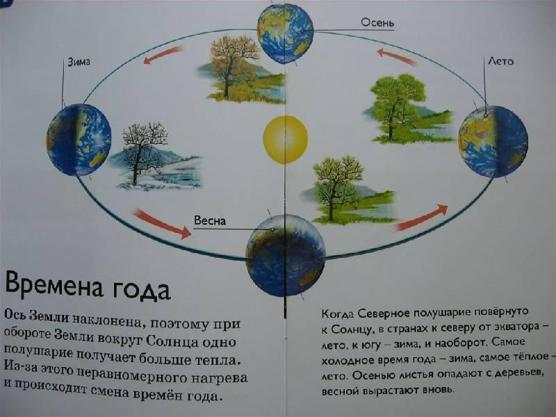 Иллюстрация 13 из 29 для Климат - Дениз Райан | Лабиринт - книги. Источник: Юта