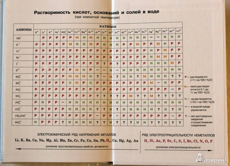 Иллюстрация 19 из 60 для Химия. 9 класс. Учебник. Вертикаль - Олег Габриелян   Лабиринт - книги. Источник: Batterfly