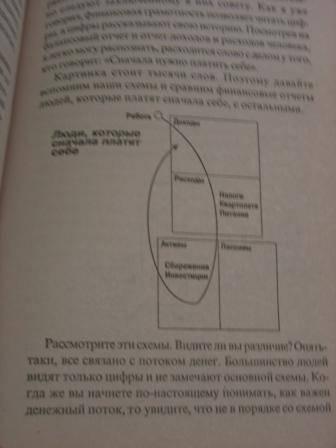 Illyustraciya 21 Iz 22 Dlya Bogatyj Papa Bednyj Papa Kijosaki Lekter Labirint Knigi Istochnik Nikolskaya