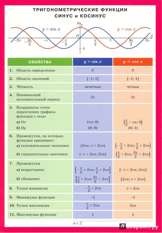Иллюстрация 4 из 5 для Тригонометрические функции: синус и косинус | Лабиринт - книги. Источник: Елена Весна