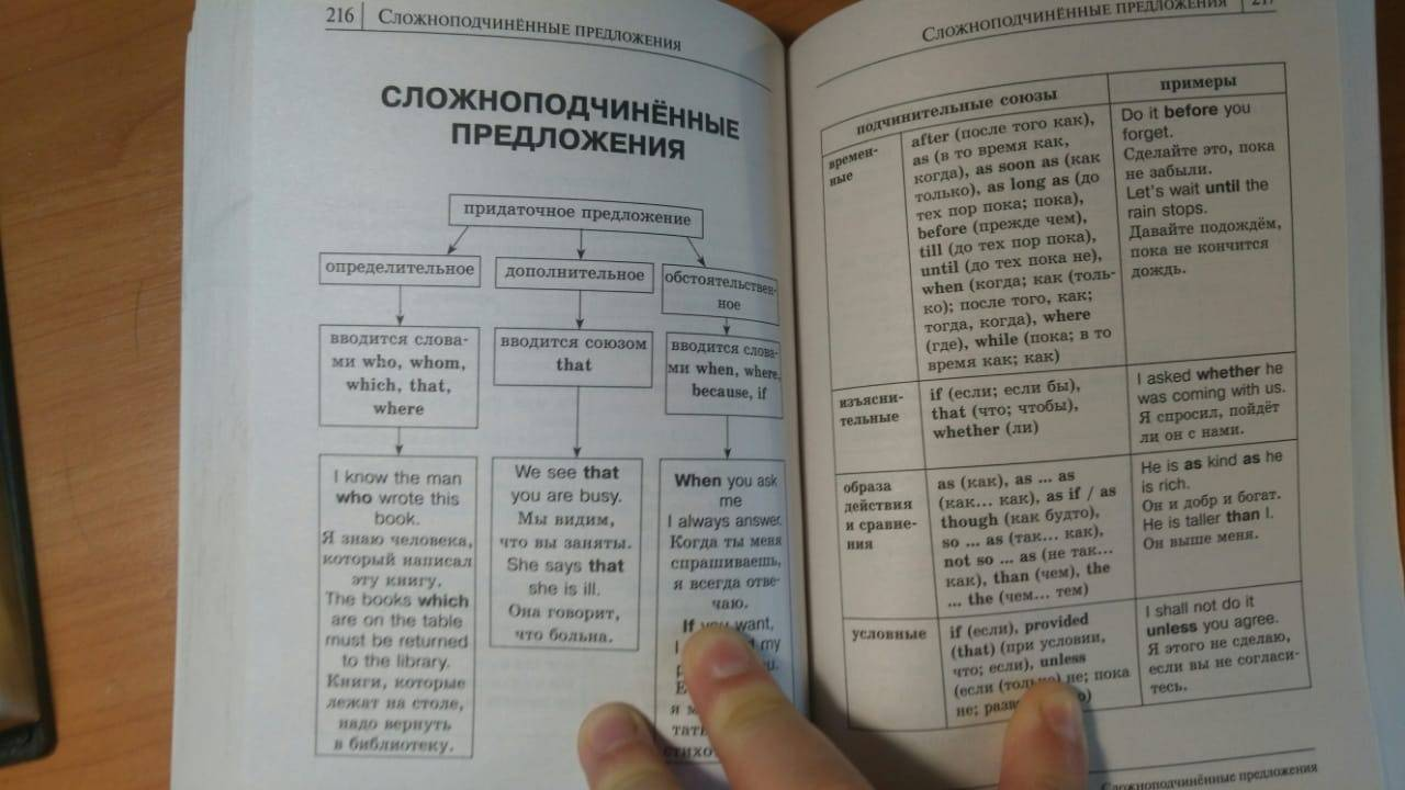 Иллюстрация 52 из 60 для Все правила английского языка в схемах и таблицах - Виктория Державина   Лабиринт - книги. Источник: nebooka