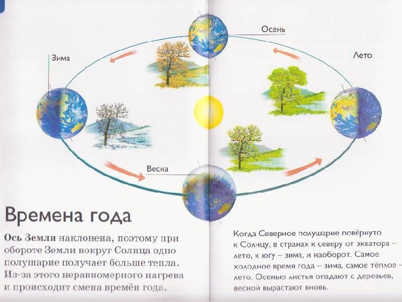 Иллюстрация 4 из 29 для Климат - Дениз Райан | Лабиринт - книги. Источник: Ёжик